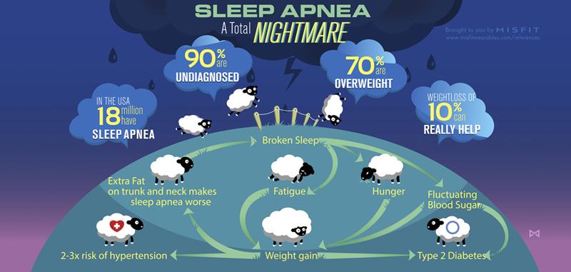 039_sleep_apnea_infographic
