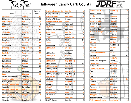 candy-carb-counts