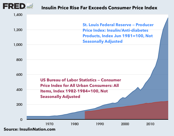 Insulin Price Rise exceeds Consumer Price Index by 7:1 Ratio