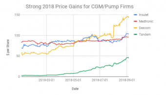 Strong 2018 Price Gains for CGMPump Firms